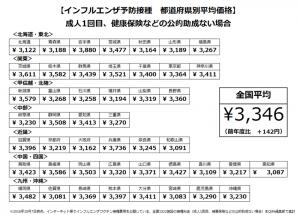 2016年 インフルエンザ予防接種 都道府県別平均価格